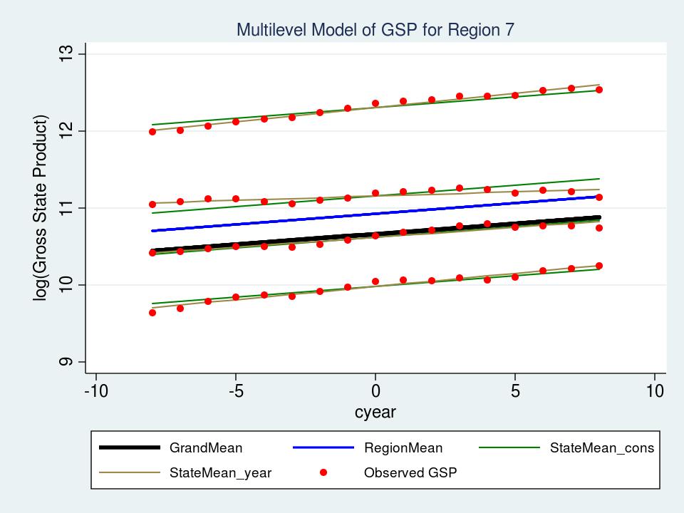 The Stata Blog » Multilevel linear models in Stata, part 2