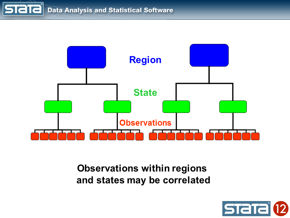 The Stata Blog » Multilevel linear models in Stata, part 1