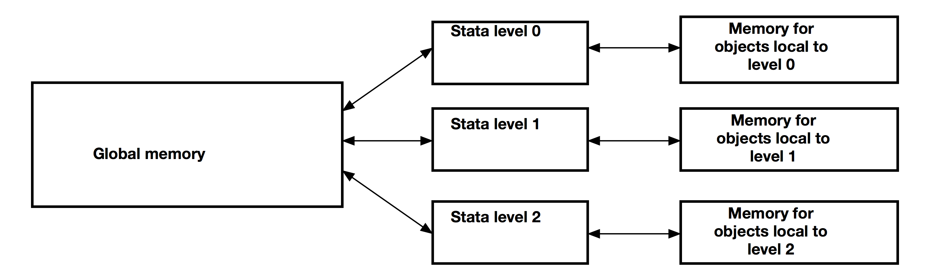 The Stata Blog » Programming an estimation command in Stata: Where