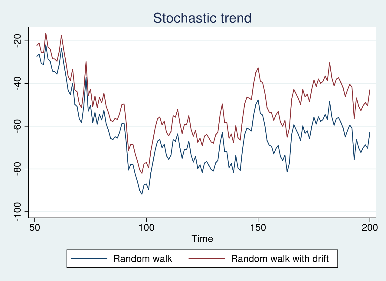 The Stata Blog » Unit-root Tests In Stata