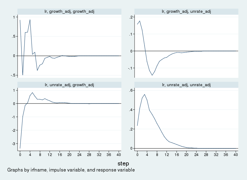 The Stata Blog » Long-run restrictions in a structural