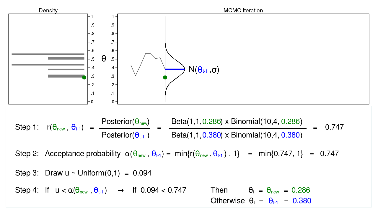 The Stata Blog » Introduction to Bayesian statistics, part 2: MCMC