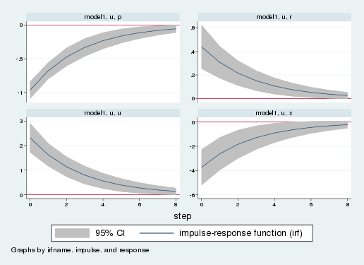 The Stata Blog » Estimating the parameters of DSGE models