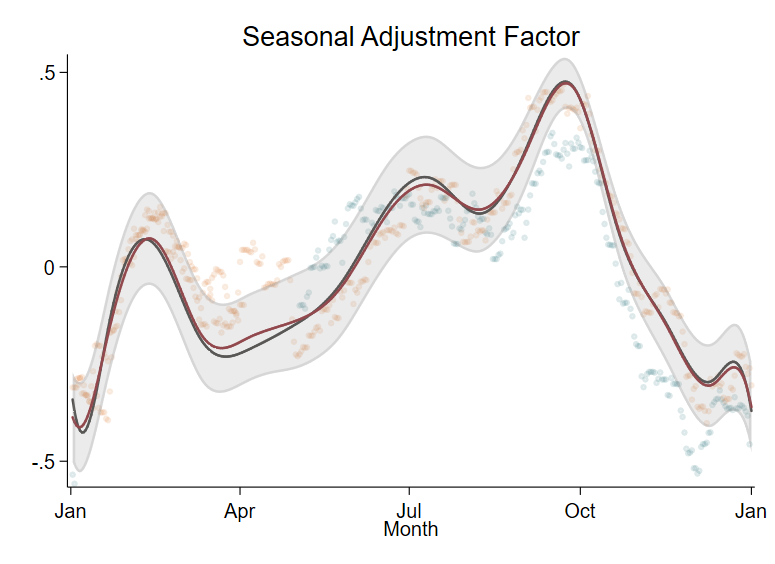 The Stata Blog » Scheming your way to your favorite graph style