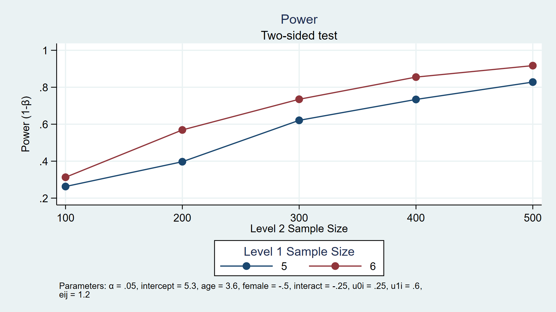 The Stata Blog » Calculating power using Monte Carlo